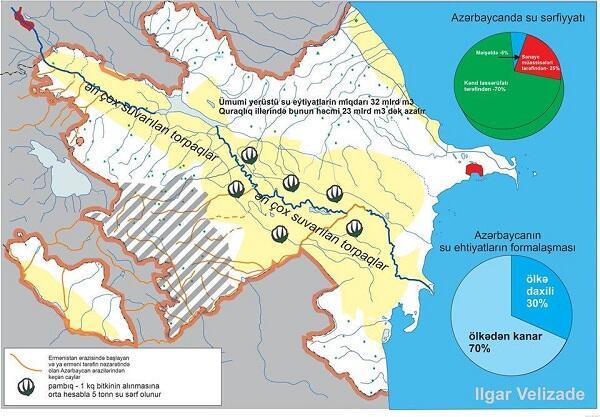 Решение проблемы воды – в освобождении Карабаха!