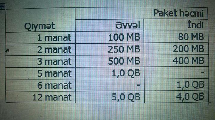Narda Internet Paketi Yoxlamaq